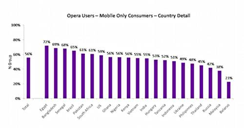 Mobile only web users using the Opera mobile browsers
