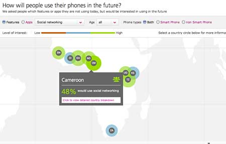 Sub-Saharan Africans use of mobile by TNS