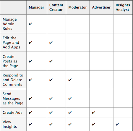 Facebook Page roles and rights