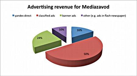 Ad networks make up 16% of Mediazavod's digital advertising revenue