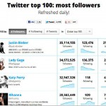 Top Twitter users from Twitter Counter