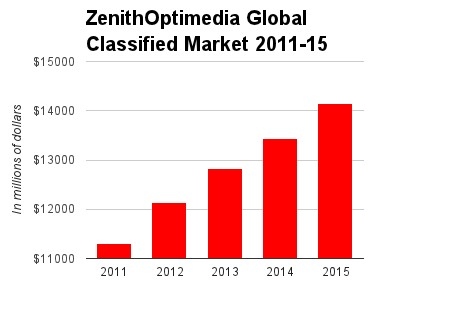 ZenithOptimedia Global Classifieds 2011-2015