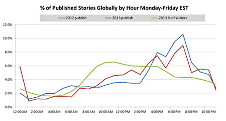 Raju Narisetti's graph of Wall Street Journal traffic and audience, source http://jimromenesko.com