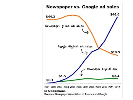 US tech and media consultant Alan Mutter highlights the rise of Google and the collapse of US newspaper advertising