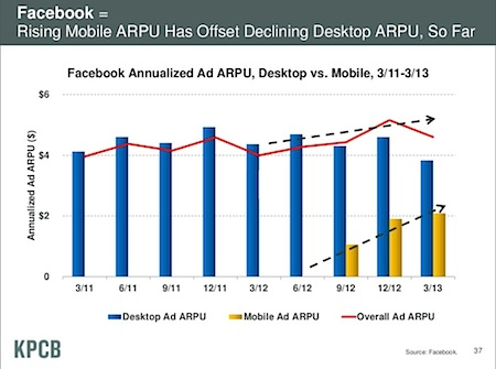 Facebook revenue desktop versus mobile, by Mary Meeker, KPCB