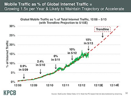 Mobile internet access as percentage of total internet traffic, slide by Mark Meeker, KPCB