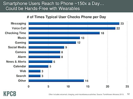 Breakdown of the 150 times a day people reach for their smartphone, by Mary Meeker, KPCB