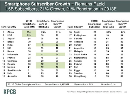 Smartphones as percentage of mobile subscriptions, slide by Mark Meeker, KPCB