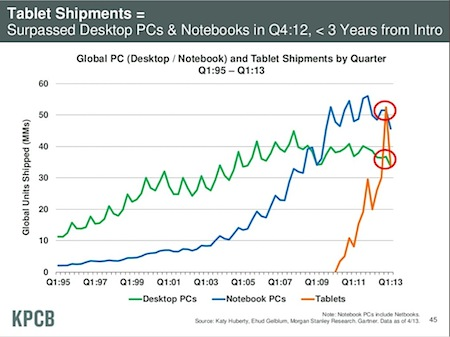 Tablet sales outpacing laptop and desktop sales, Mary Meeker, KPCB