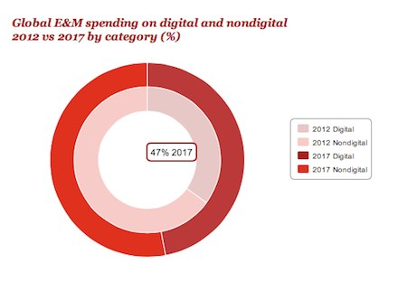 Split between digital and non-digital spending 2012 and 2017 by PricewaterhouseCoopers