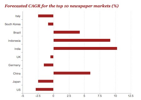 Growth forecasts for the top 10 largest newspaper markets 2012-17 by PricewaterhouseCoopers