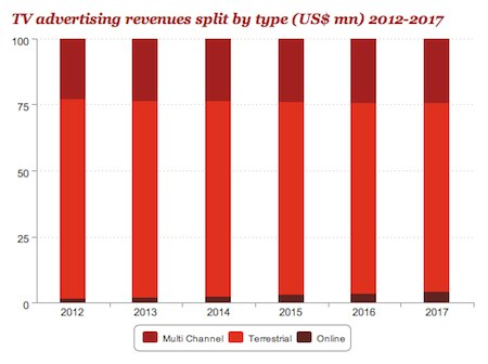 TV advertising split by type - multi-channel, terrrestrial and online, by PricewaterhouseCoopers