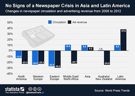 No Signs of a Newspaper Crisis in Asia and Latin America by Statista