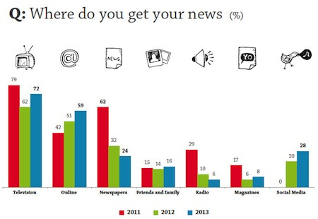 Where Arab Youth get news from ASDA'A Burson-Marsteller's 2013 survey