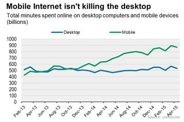 Source: ComScore/The Wall Street Journal